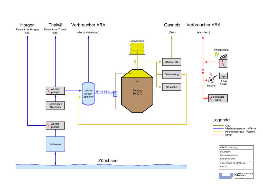 Das Energiekonzept der neuen ARA Zimmerberg schematisch dargestellt.